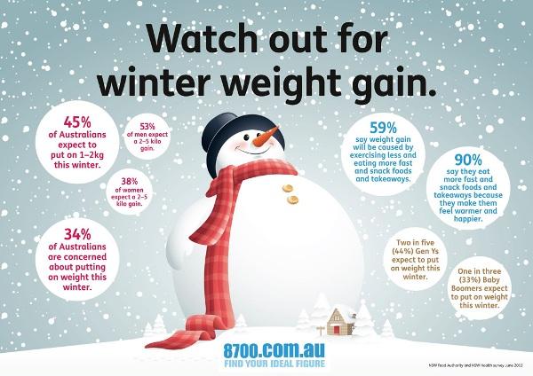 winter weight gain denies weight loss