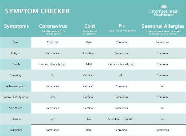 coronavirus symptoms vs cold and flu